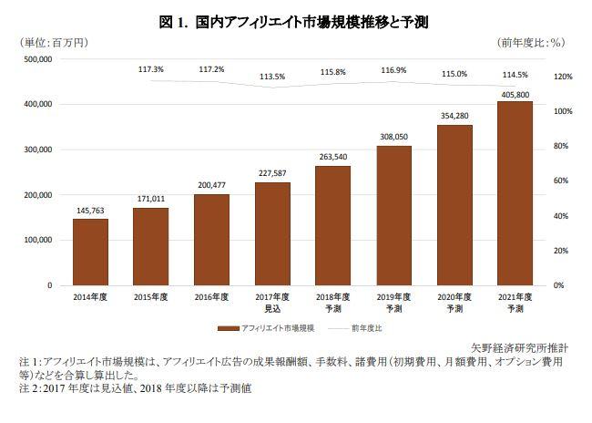 国内ブログ市場規模推移と予測