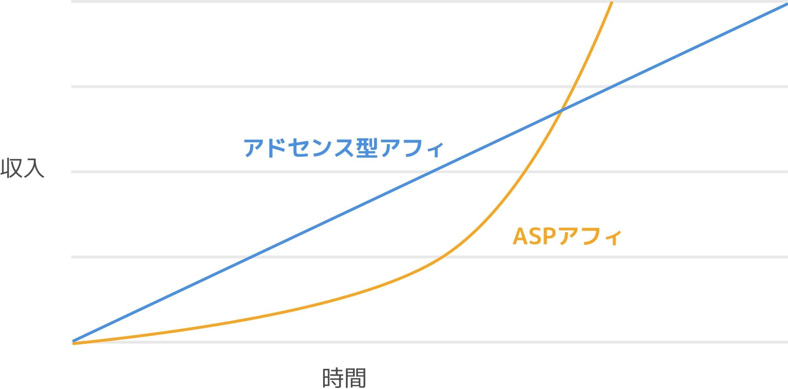 アドセンス型アフィリエイトとASPアフィリエイト型の収益と時間の関係