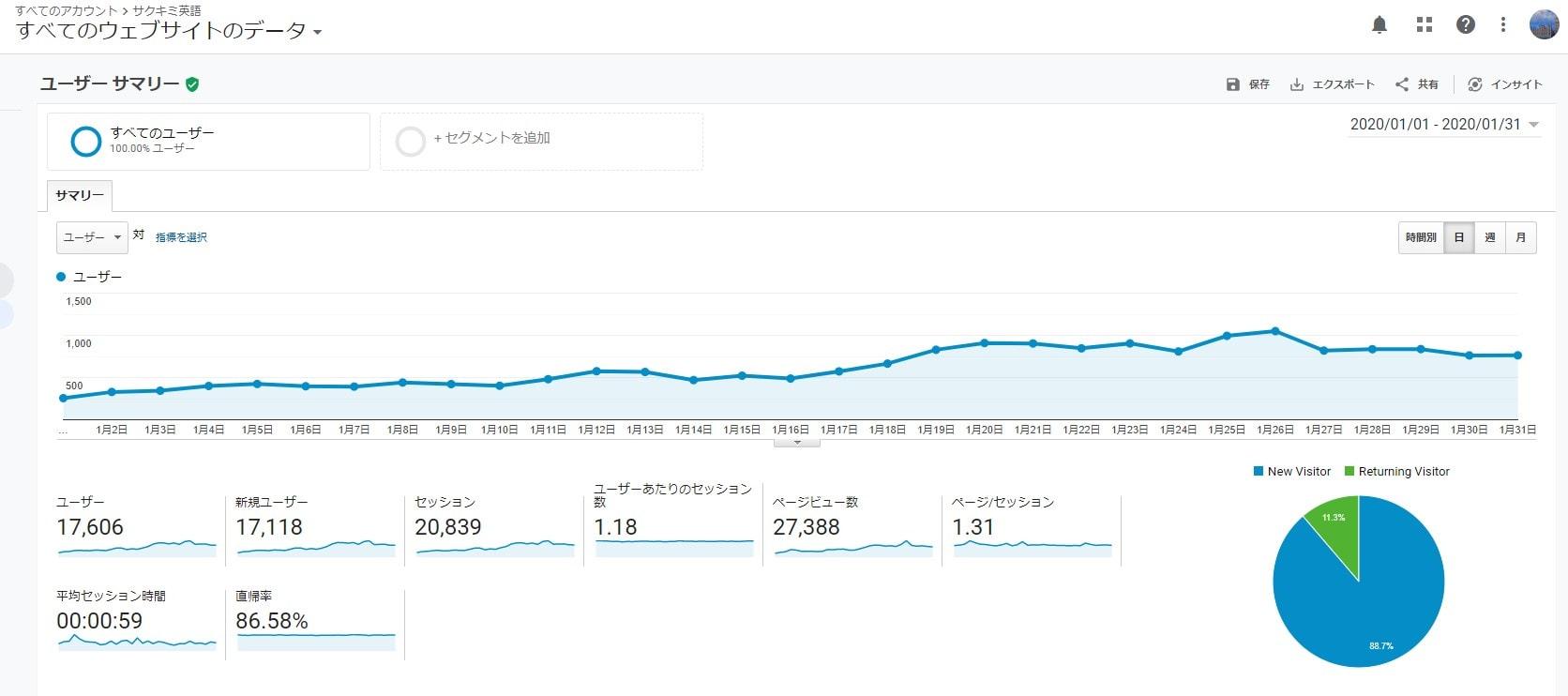 ブログで100記事書いた時のアクセス数(PV)
