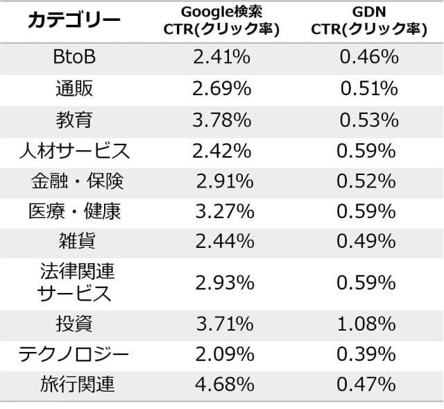 業種別広告のクリック率(CTR)