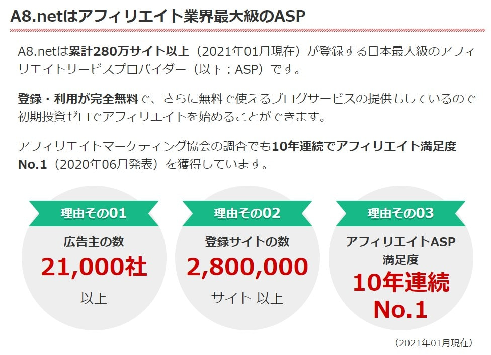 ASP最大手で広告案件数は28,000以上と豊富