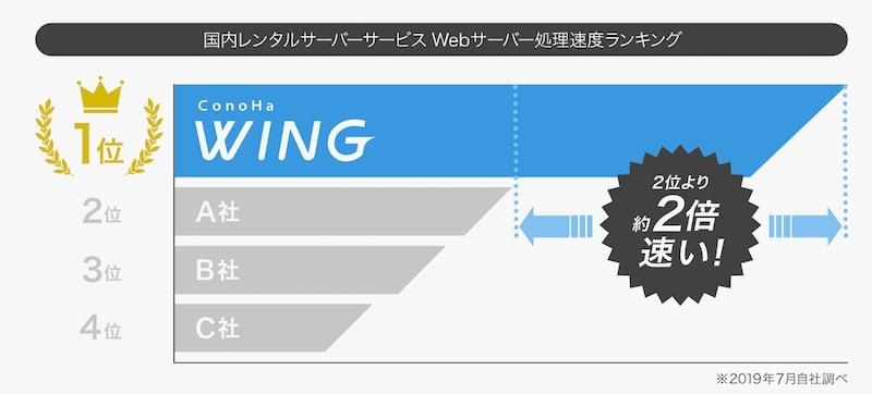ConoHa WINGの処理速度の速さ