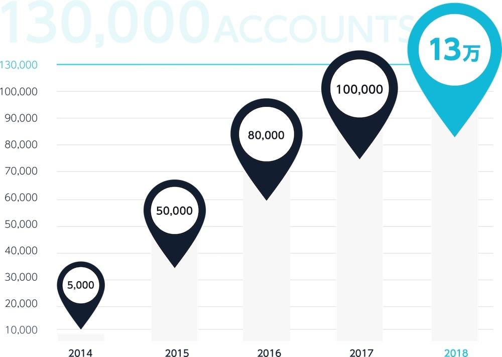 conoha WINGの利用者数の推移