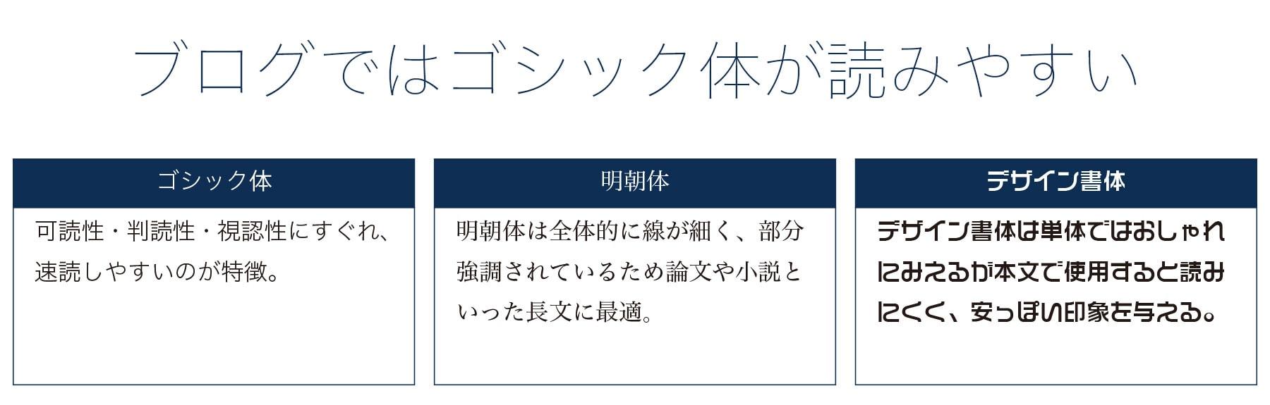 Webデザインで使用されるフォント2